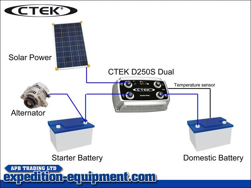 ctek d250s dual charger. Black Bedroom Furniture Sets. Home Design Ideas